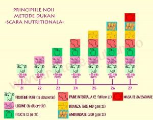 SCARA-NUTRITIONALA